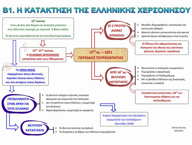 ΣΧΕΔΙΑΓΡΑΜΜΑ b1-kataktisi_01 X 640
