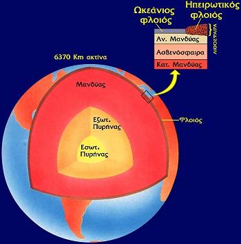 Δομή του εσωτερικού της Γης